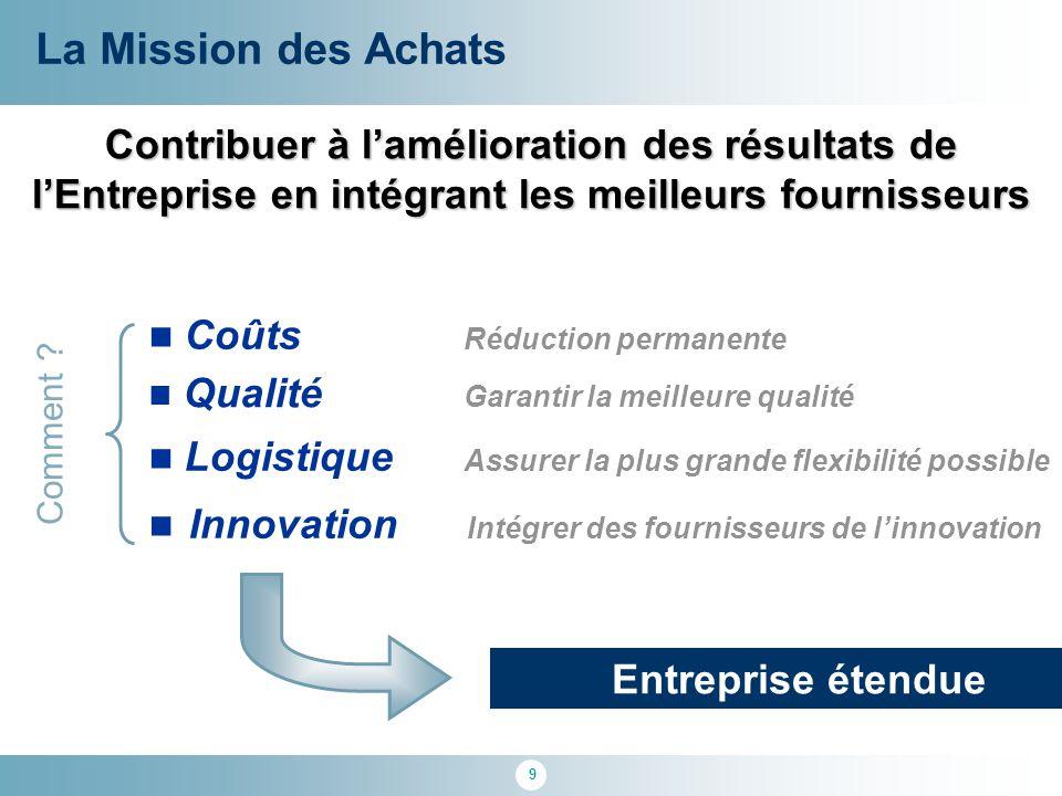 La Mission des Achats Contribuer à l'amélioration des résultats de l'Entreprise en intégrant les meilleurs fournisseurs.