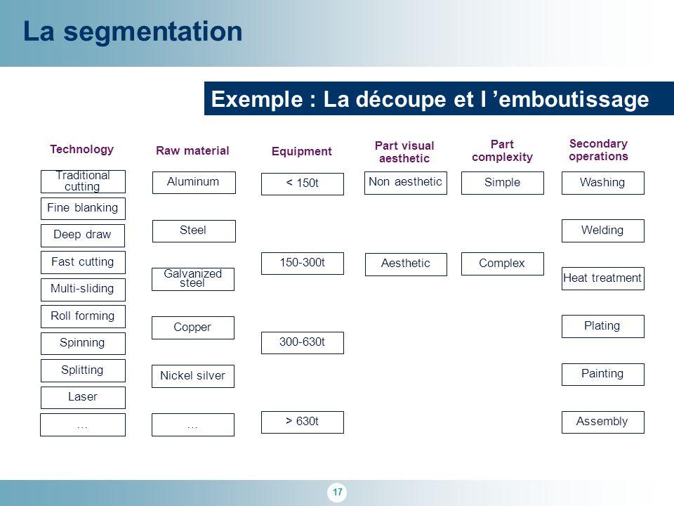 La segmentation Exemple : La découpe et l 'emboutissage Technology