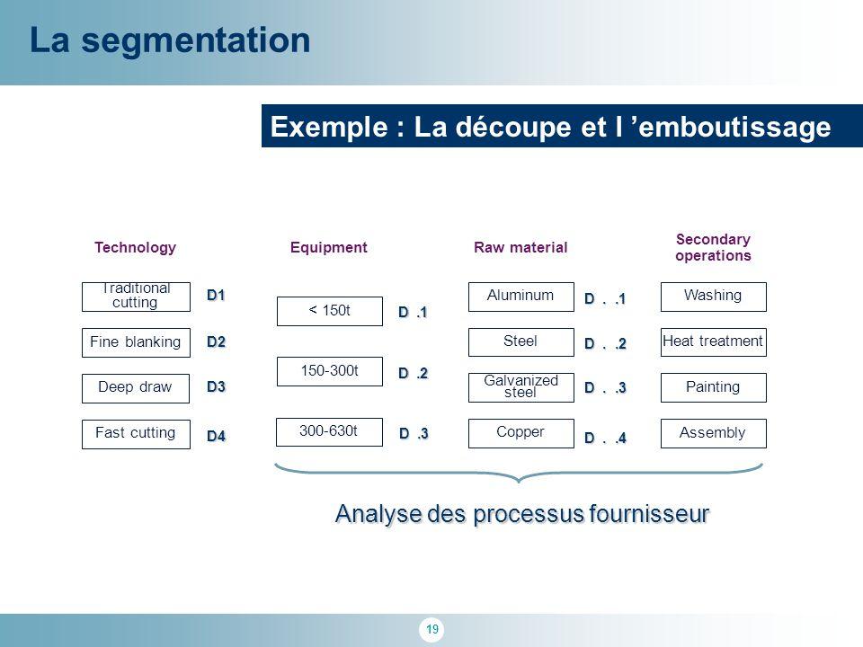 Analyse des processus fournisseur