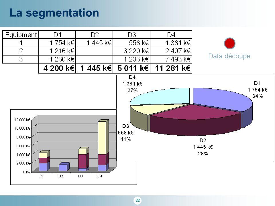 La segmentation Data découpe