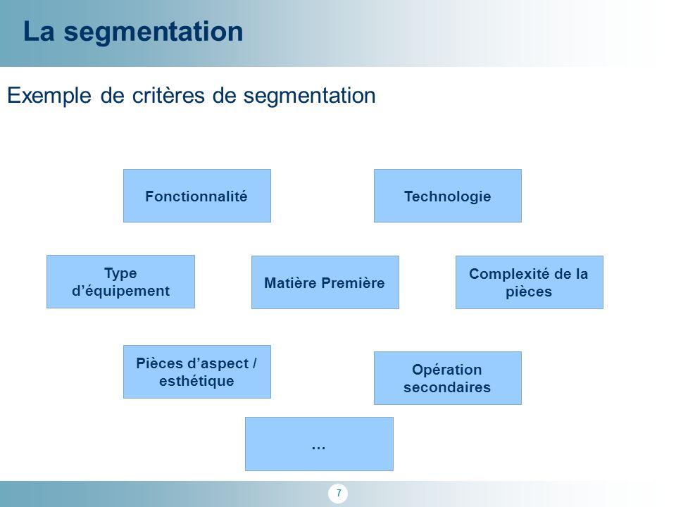 La segmentation Exemple de critères de segmentation Fonctionnalité