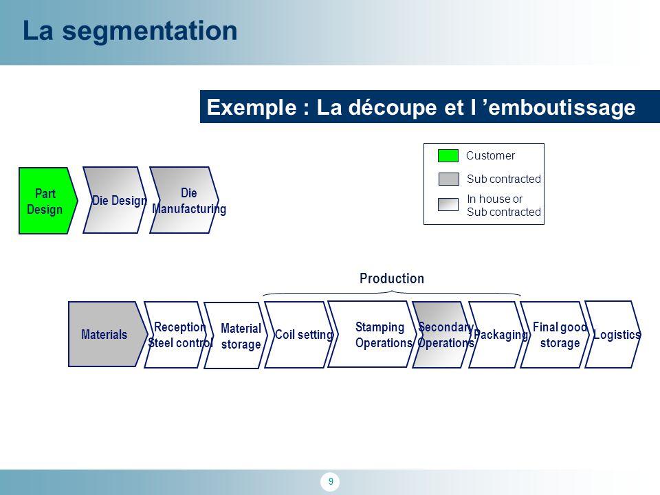 La segmentation Exemple : La découpe et l 'emboutissage Production