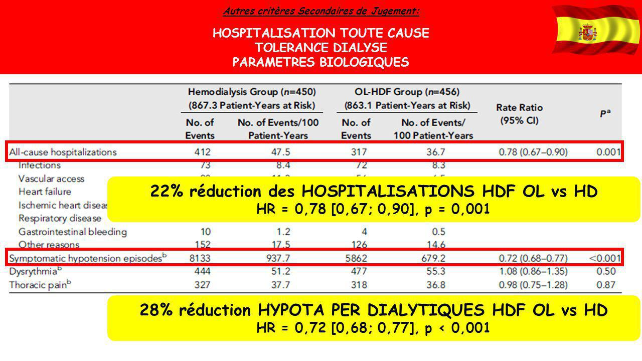 22% réduction des HOSPITALISATIONS HDF OL vs HD