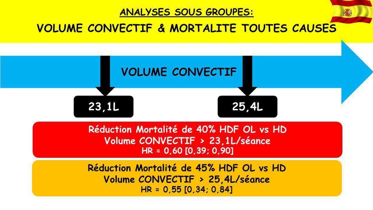 VOLUME CONVECTIF & MORTALITE TOUTES CAUSES