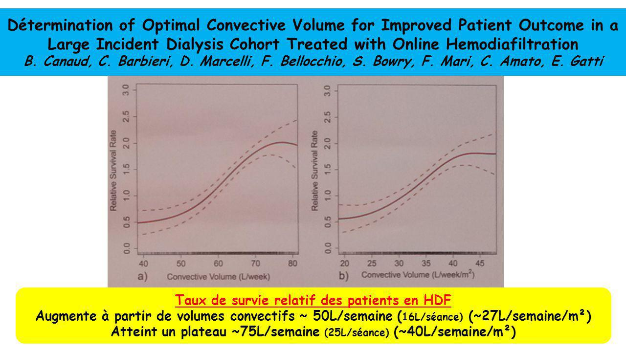 Détermination of Optimal Convective Volume for Improved Patient Outcome in a Large Incident Dialysis Cohort Treated with Online Hemodiafiltration