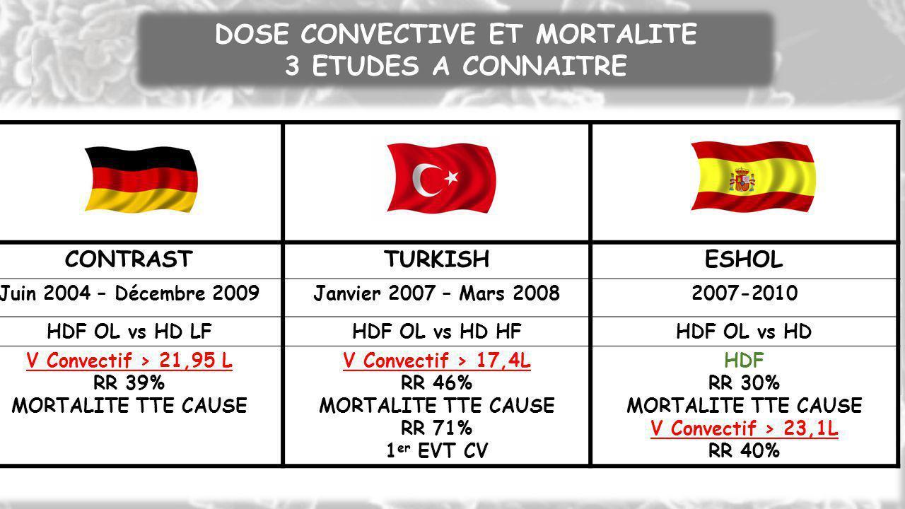 DOSE CONVECTIVE ET MORTALITE