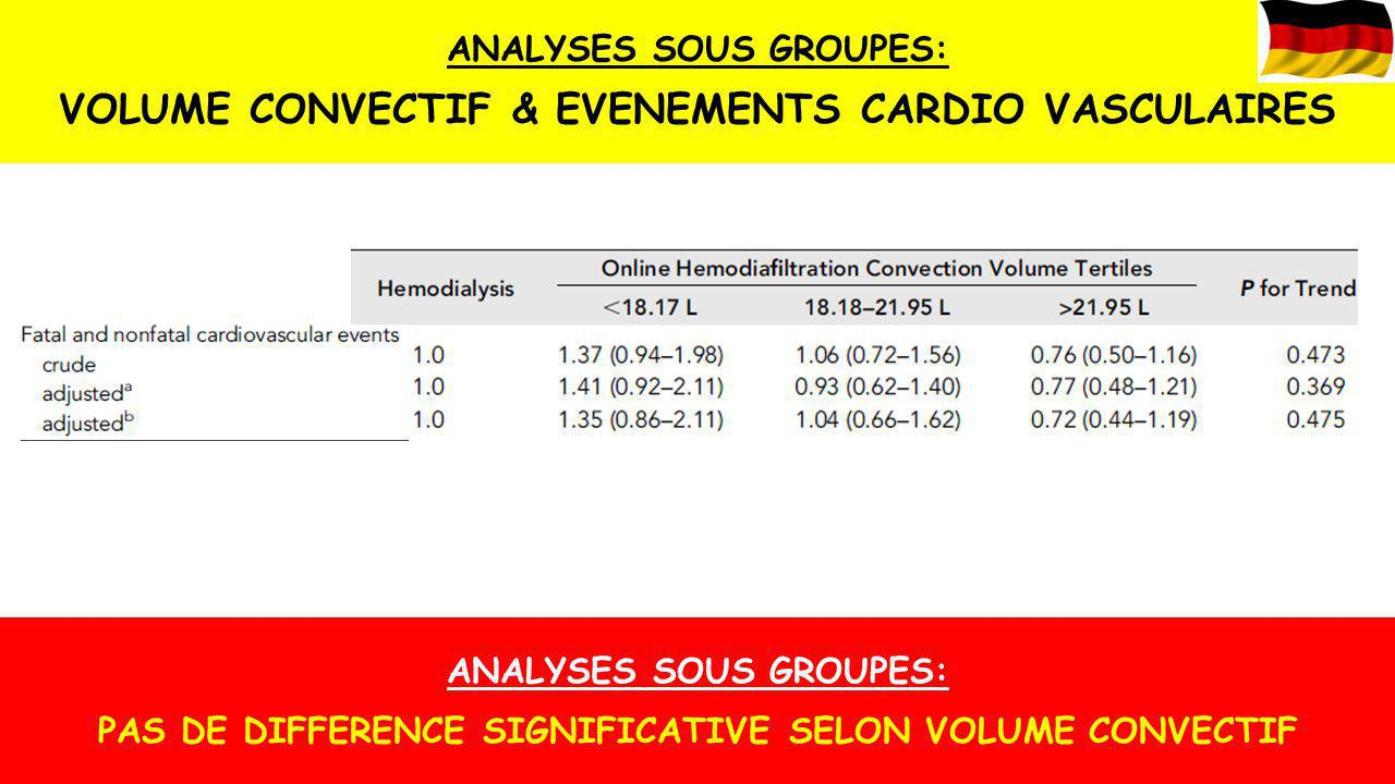 VOLUME CONVECTIF & EVENEMENTS CARDIO VASCULAIRES