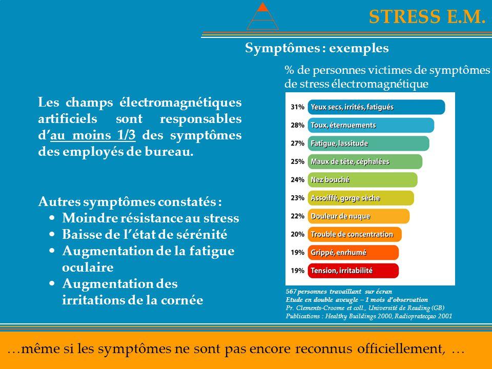 STRESS E.M. Symptômes : exemples. % de personnes victimes de symptômes. de stress électromagnétique.