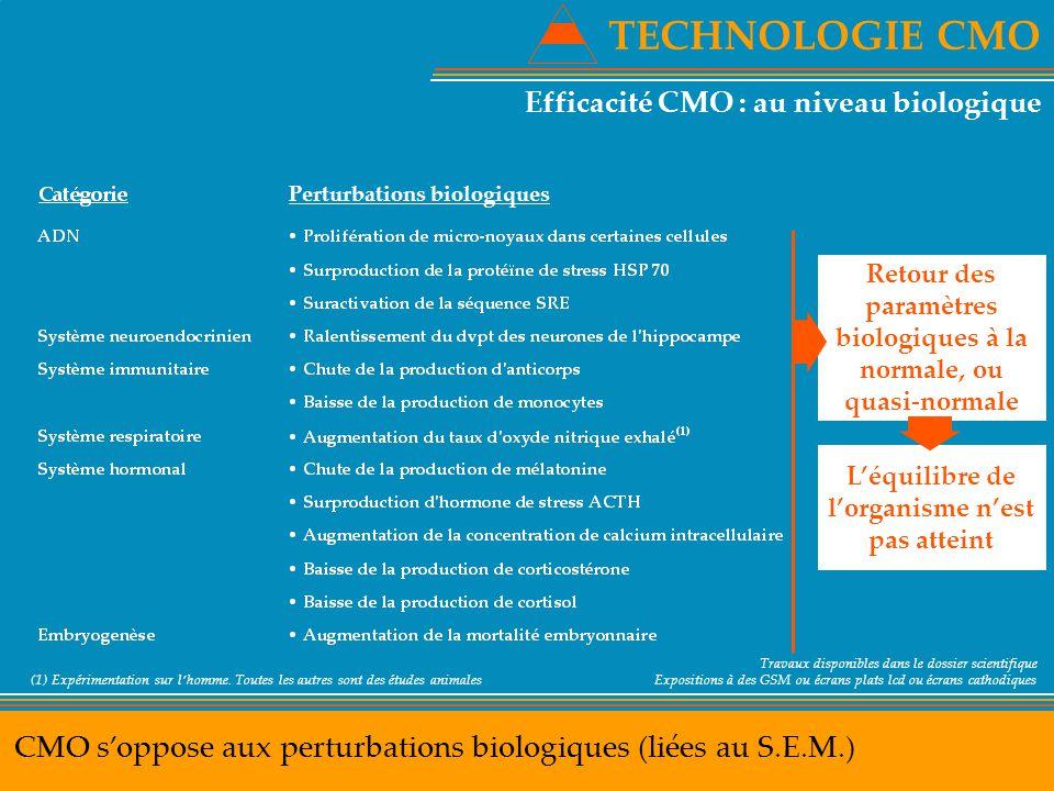TECHNOLOGIE CMO Efficacité CMO : au niveau biologique. Perturbations biologiques. Retour des paramètres biologiques à la normale, ou quasi-normale.