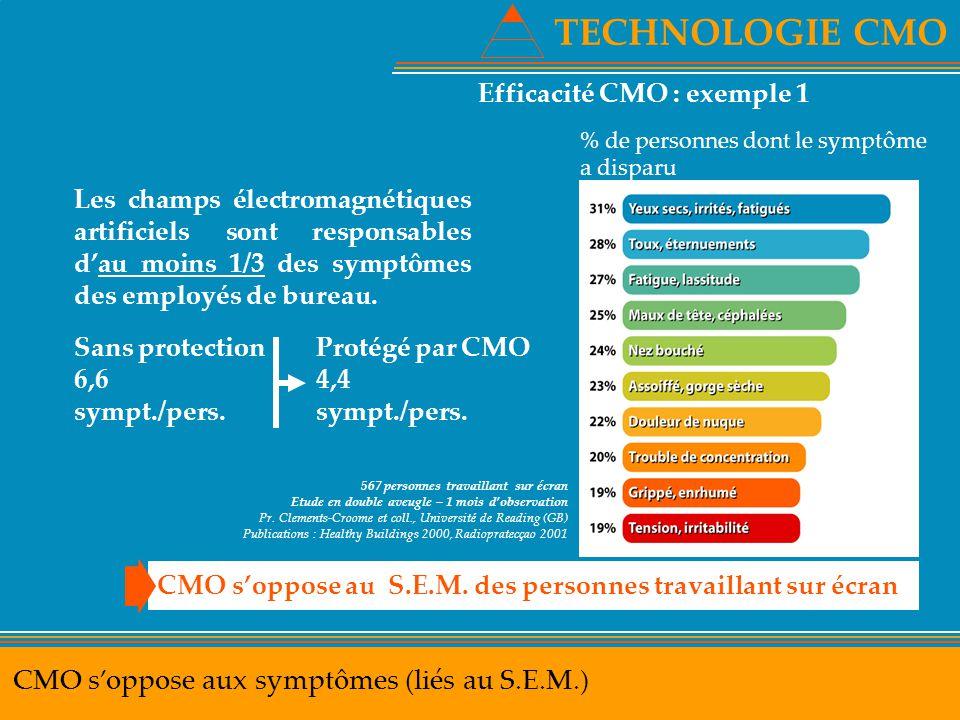 TECHNOLOGIE CMO CMO s'oppose aux symptômes (liés au S.E.M.)