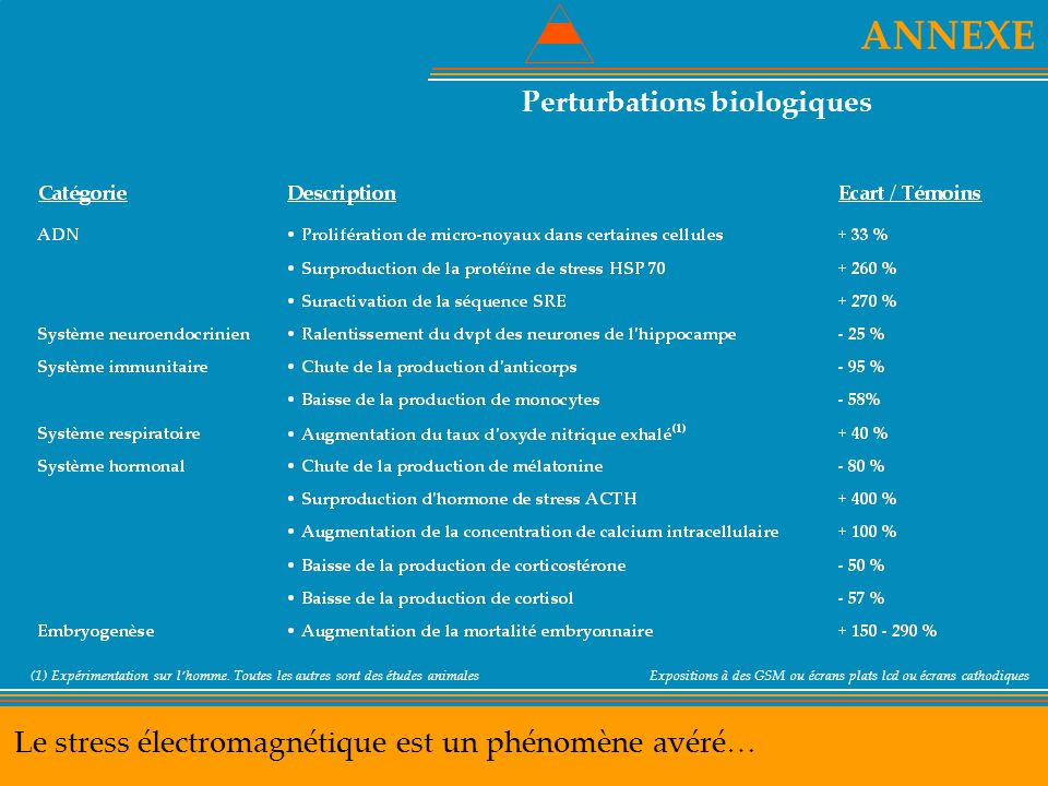 ANNEXE Le stress électromagnétique est un phénomène avéré…