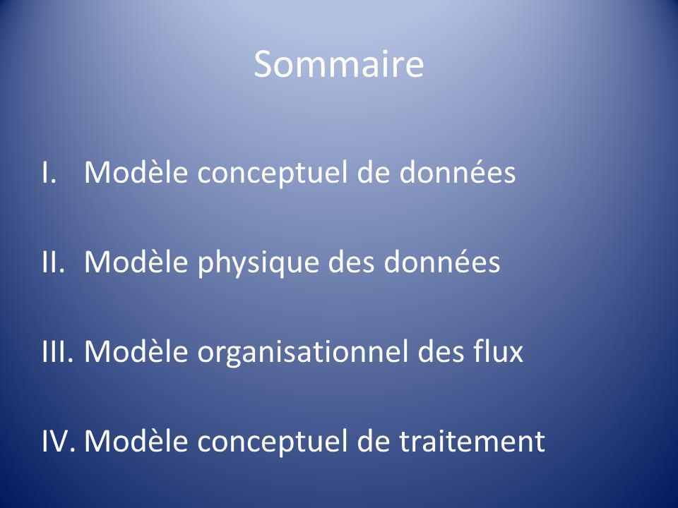 Sommaire Modèle conceptuel de données Modèle physique des données