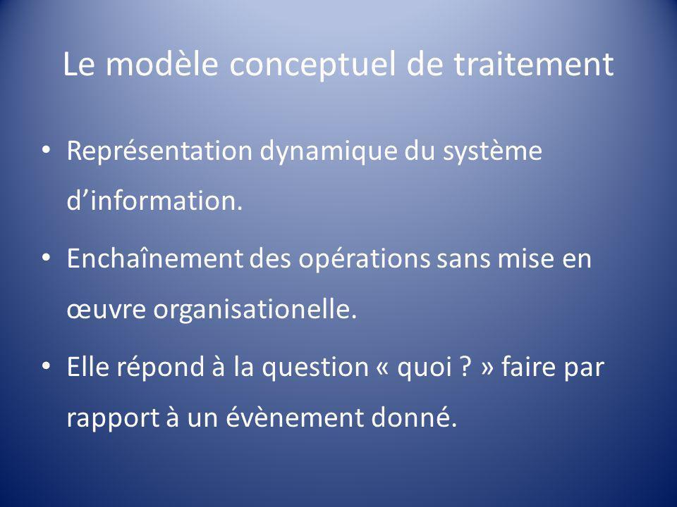 Le modèle conceptuel de traitement