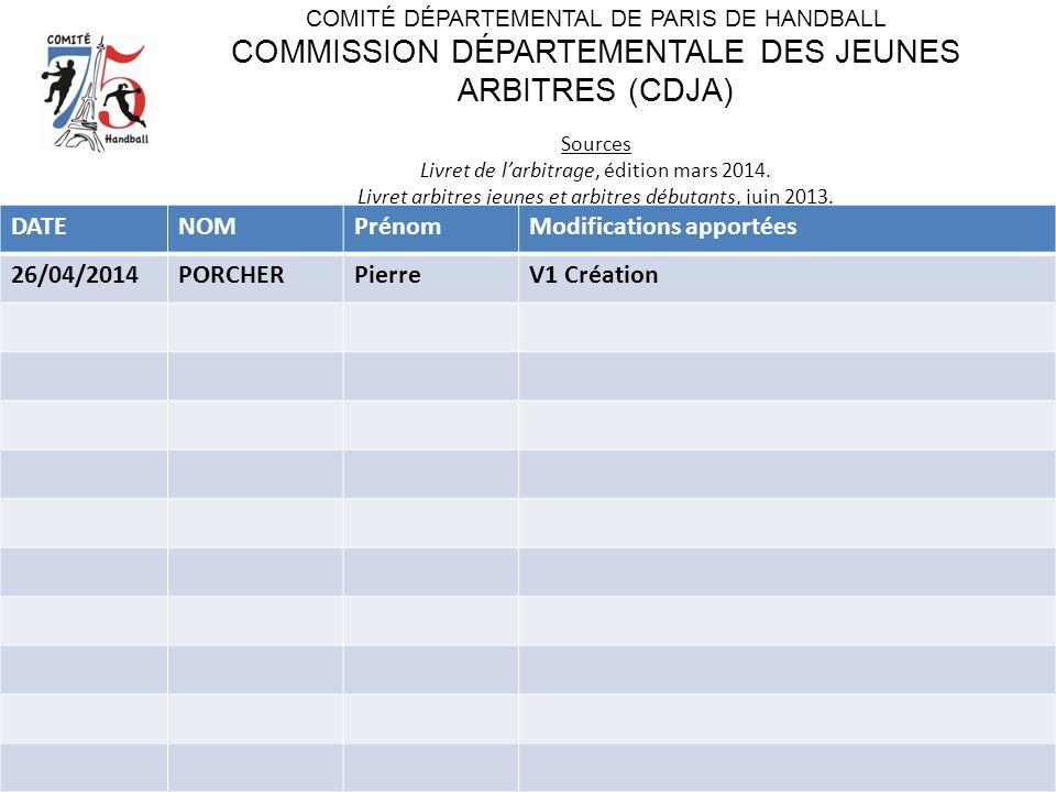 Modifications apportées 26/04/2014 PORCHER Pierre V1 Création