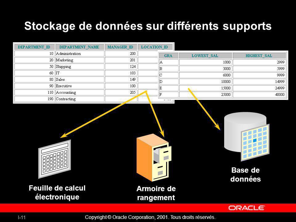 Stockage de données sur différents supports