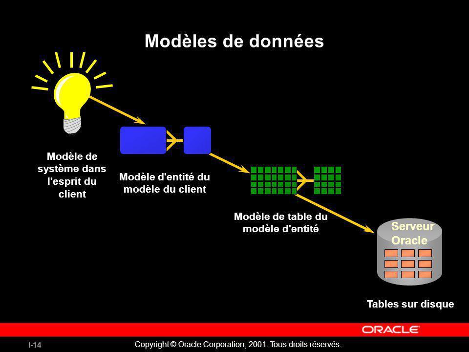 Modèles de données Serveur Oracle
