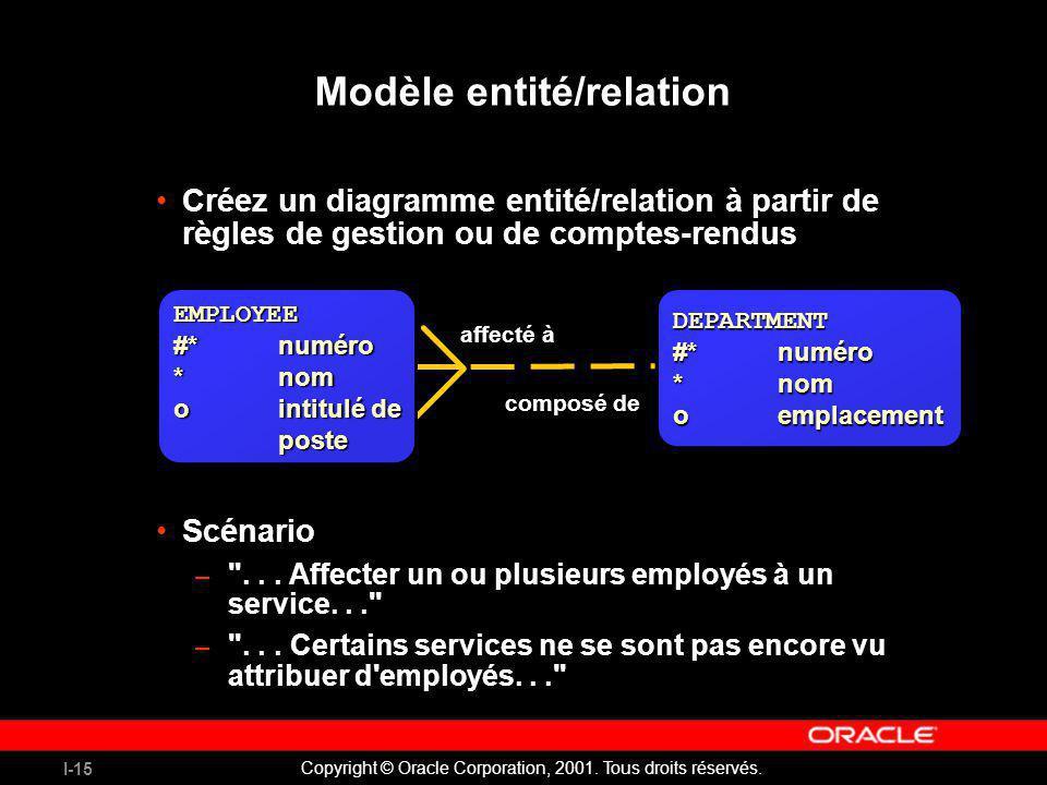 Modèle entité/relation