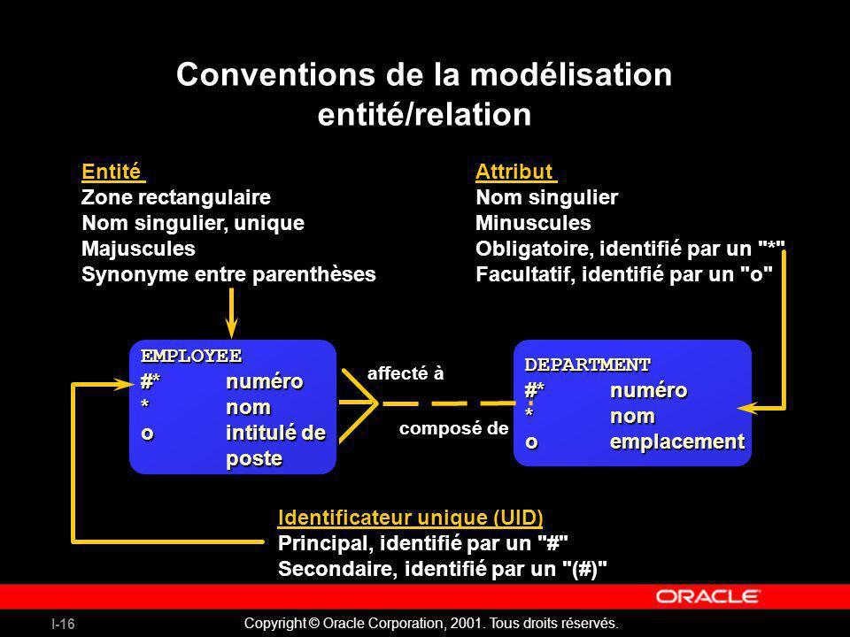 Conventions de la modélisation entité/relation