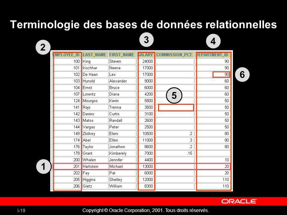 Terminologie des bases de données relationnelles