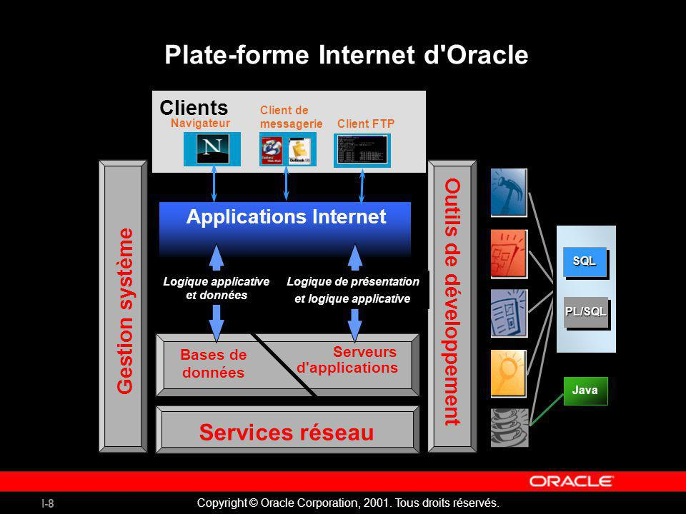 Plate-forme Internet d Oracle