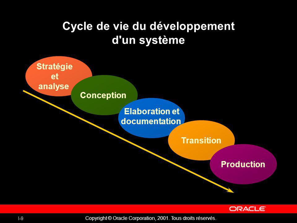Cycle de vie du développement d un système