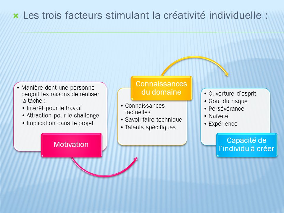 Les trois facteurs stimulant la créativité individuelle :