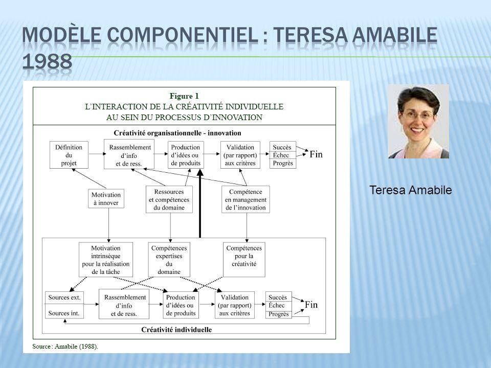 Modèle componentiel : Teresa Amabile 1988