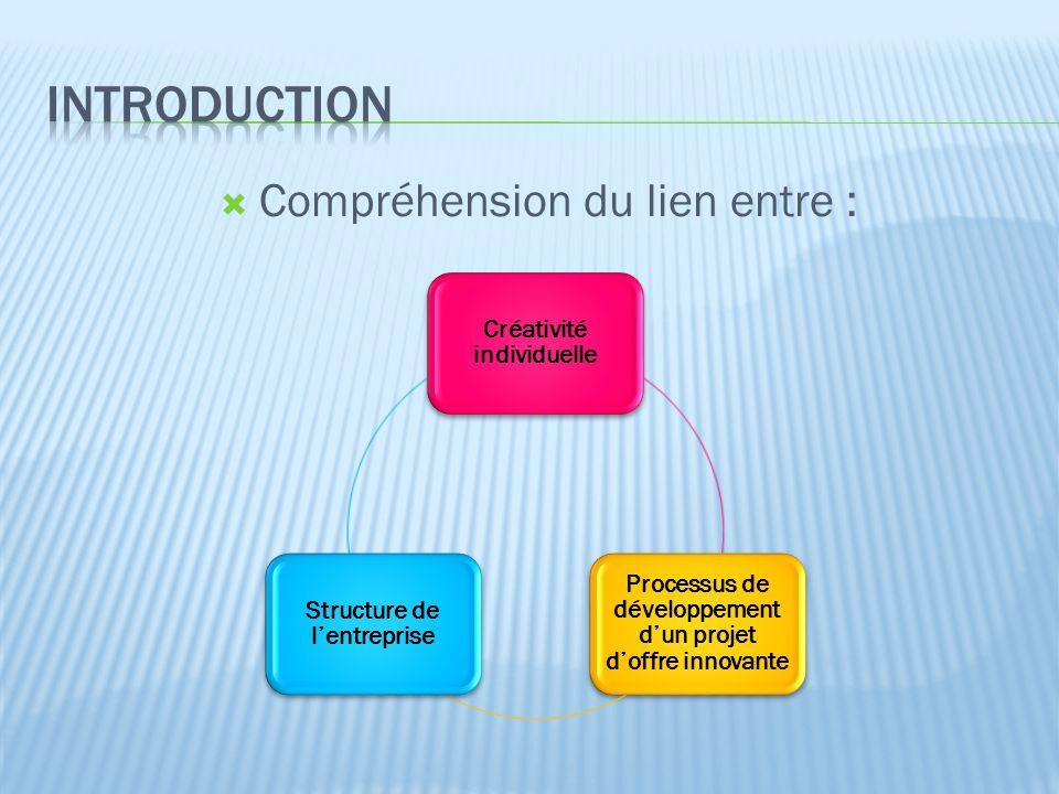 Introduction Compréhension du lien entre : Créativité individuelle