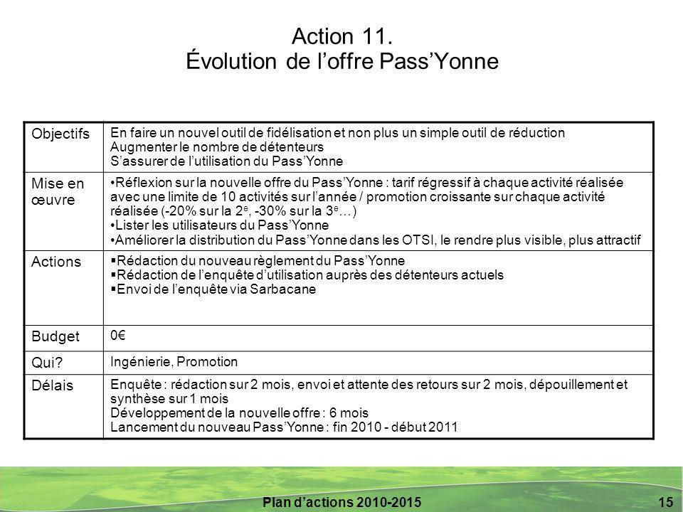 Action 11. Évolution de l'offre Pass'Yonne