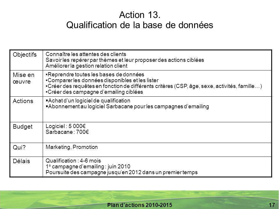 Action 13. Qualification de la base de données