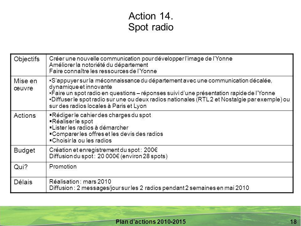 Action 14. Spot radio Objectifs Mise en œuvre Actions Budget Qui
