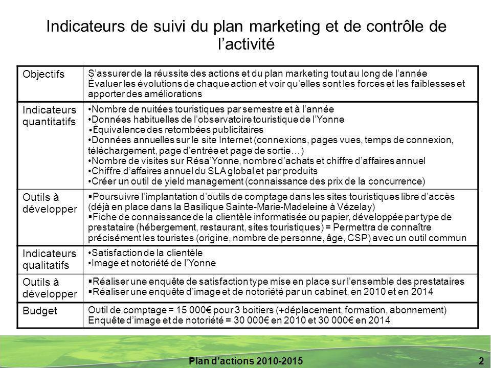 Indicateurs de suivi du plan marketing et de contrôle de l'activité
