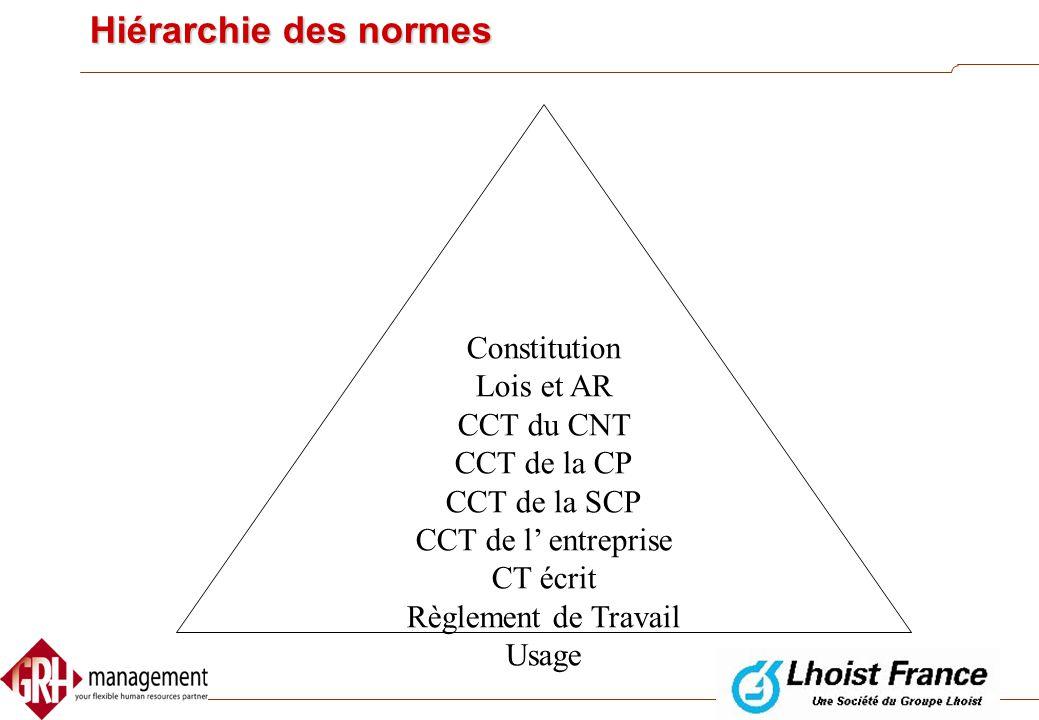 Hiérarchie des normes Constitution Lois et AR CCT du CNT CCT de la CP