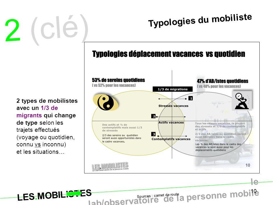 2 (clé) Typologies du mobiliste quoditien…