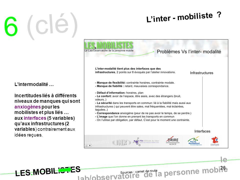 6 (clé) L'inter - mobiliste L'intermodalité …