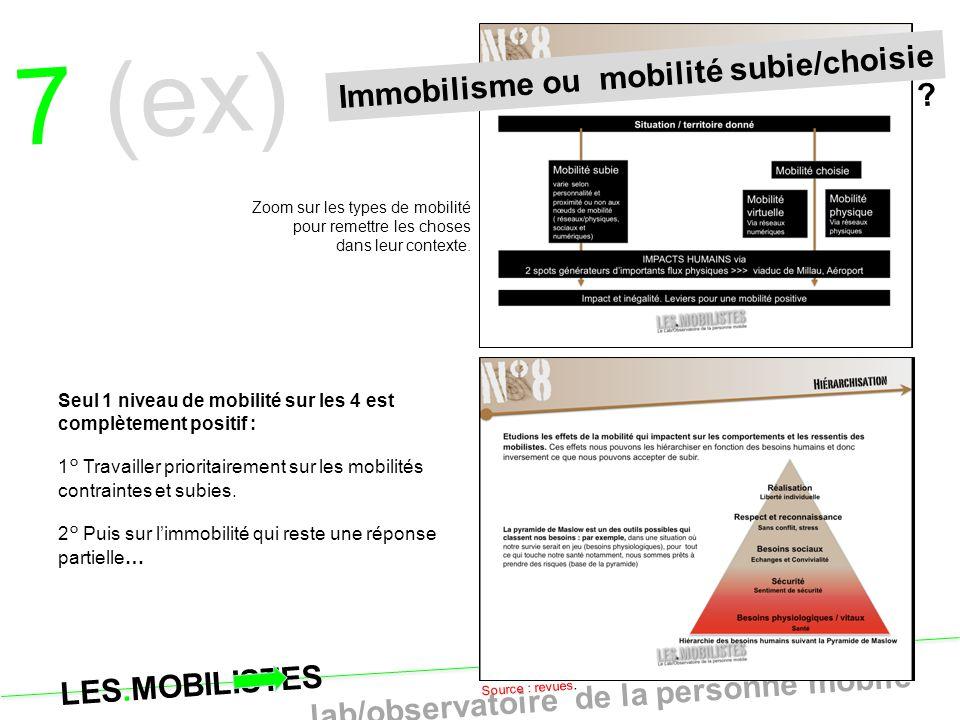 7 (ex) Immobilisme ou mobilité subie/choisie