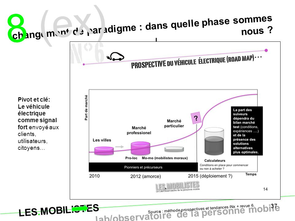 8 (ex) changement de paradigme : dans quelle phase sommes nous