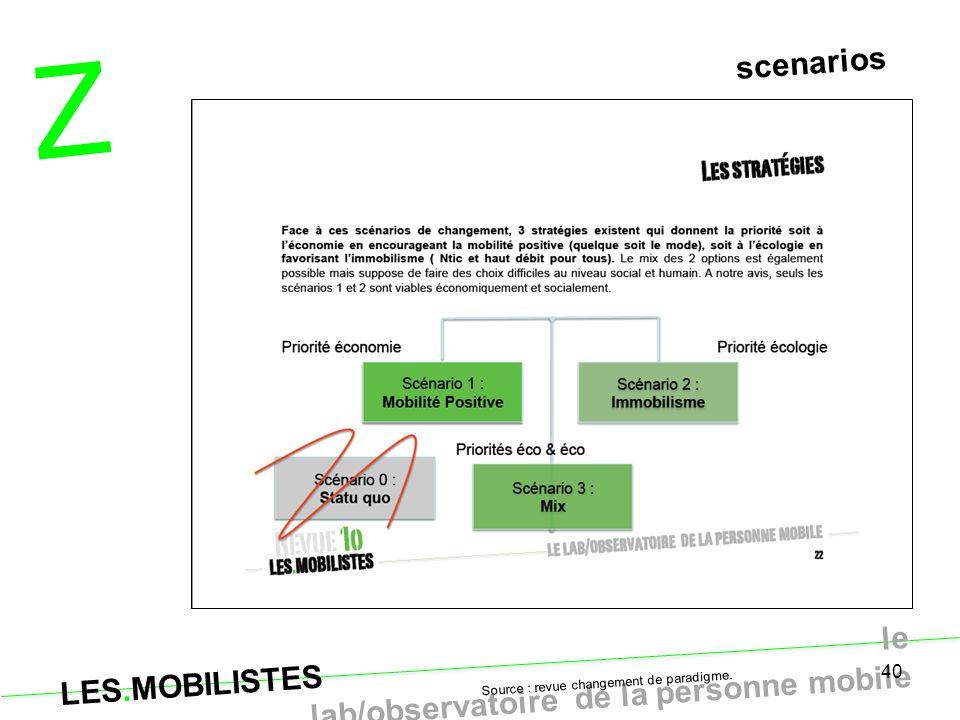 Z scenarios Source : revue changement de paradigme.