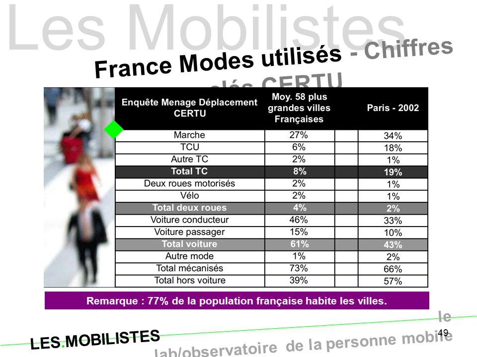 Les Mobilistes France Modes utilisés - Chiffres clés CERTU