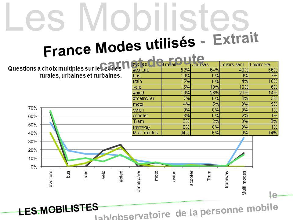 France Modes utilisés - Extrait carnet de route