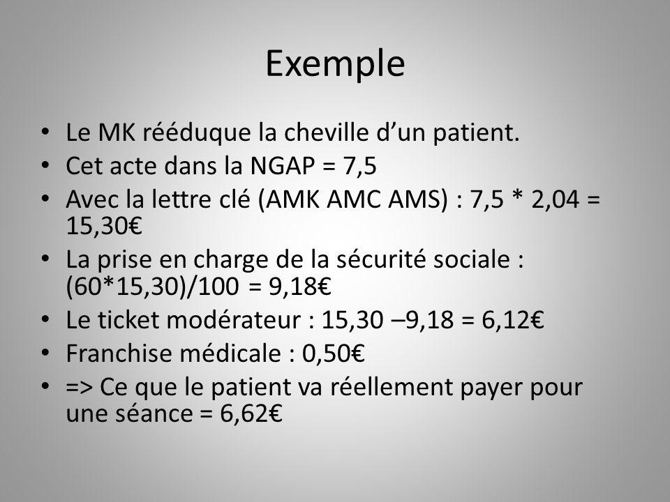 Exemple Le MK rééduque la cheville d'un patient.
