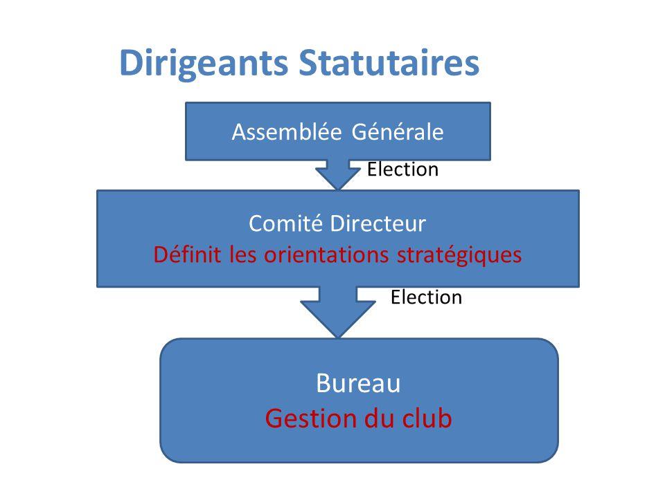 Dirigeants Statutaires