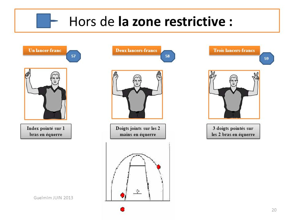 Hors de la zone restrictive :