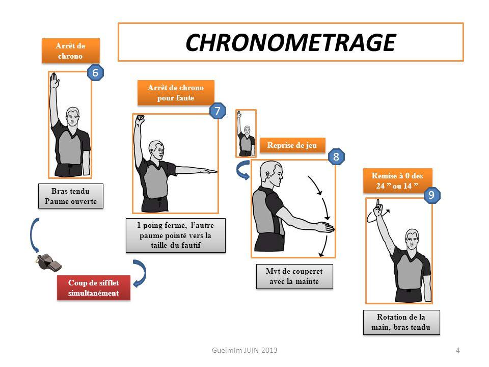 CHRONOMETRAGE 6 7 8 9 Arrêt de chrono Arrêt de chrono pour faute