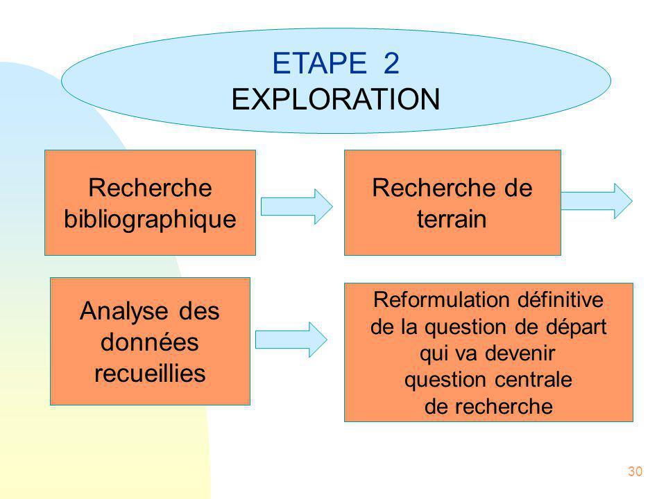 ETAPE 2 EXPLORATION Recherche bibliographique Recherche de terrain