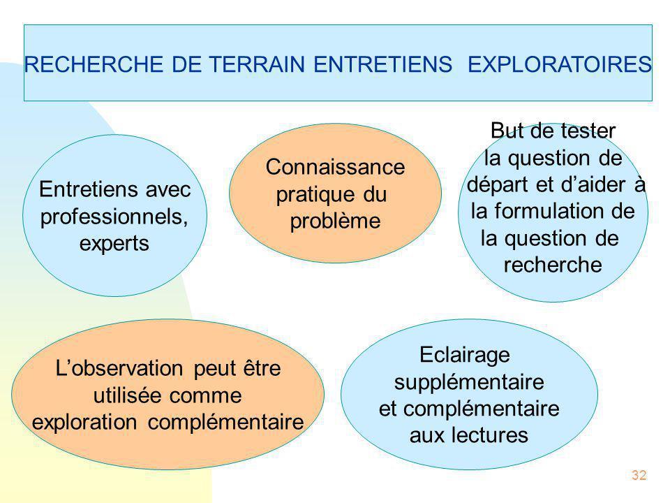 RECHERCHE DE TERRAIN ENTRETIENS EXPLORATOIRES