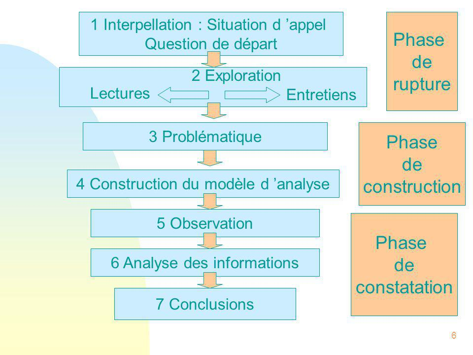 Phase de rupture Phase de construction Phase de constatation