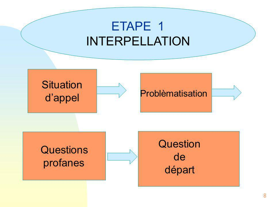 ETAPE 1 INTERPELLATION Situation d'appel Question Questions de