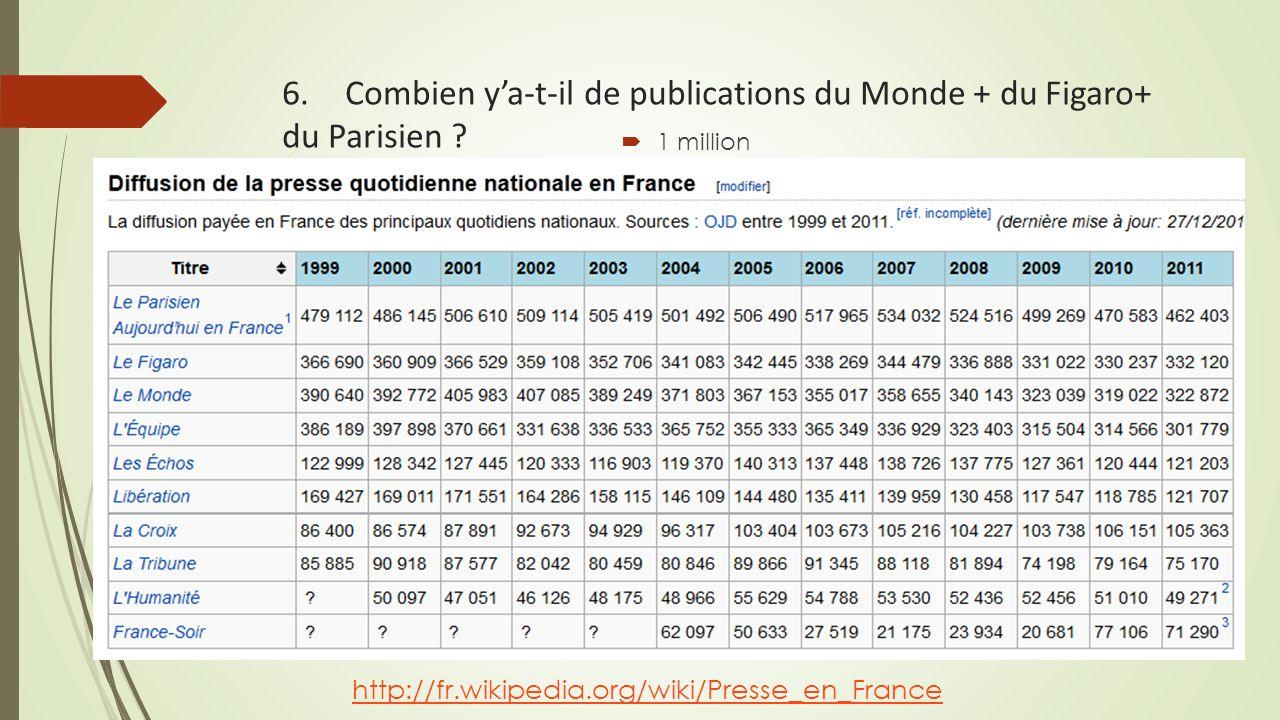 6. Combien y'a-t-il de publications du Monde + du Figaro+ du Parisien