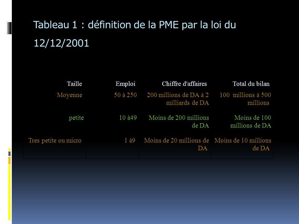 Tableau 1 : définition de la PME par la loi du 12/12/2001